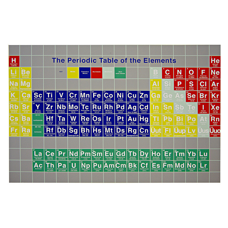 12 Periodic table placemats